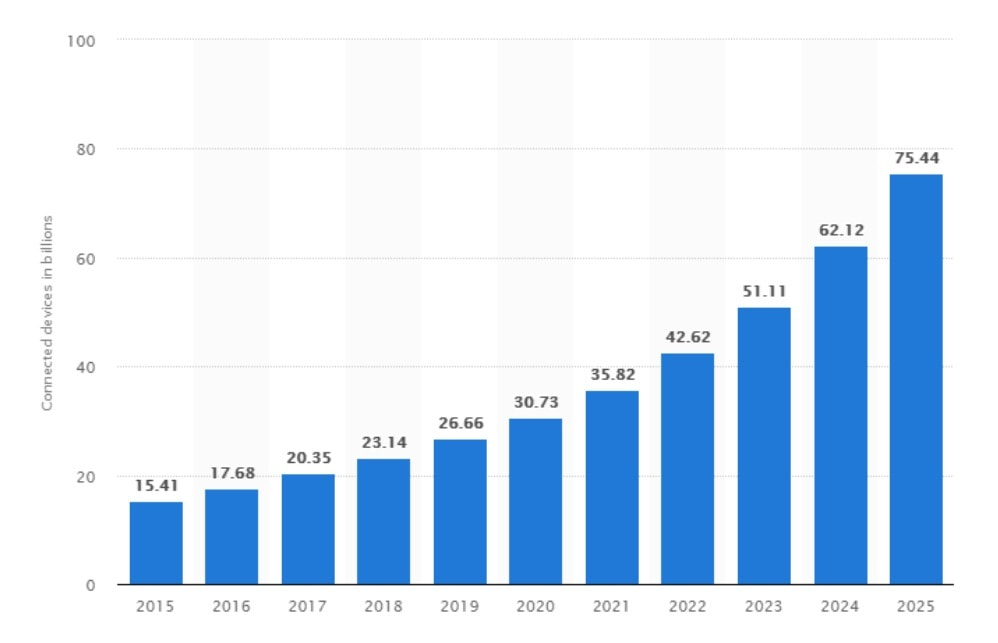 Picture 1. The number of IoT connected devices worldwide — statistics and prediction chart