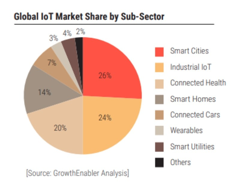Picture 3. Global IoT market share by sub-sector