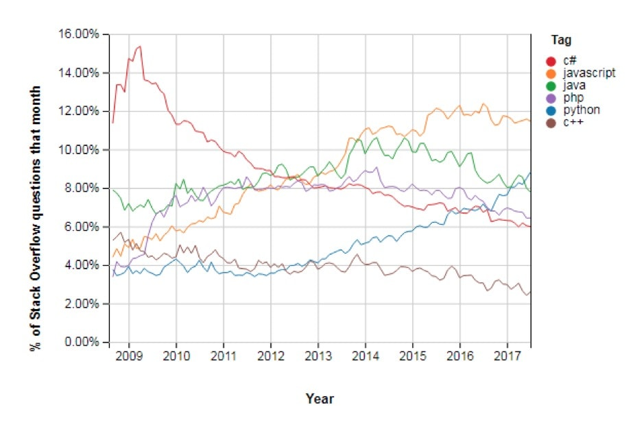 The rise of python graph