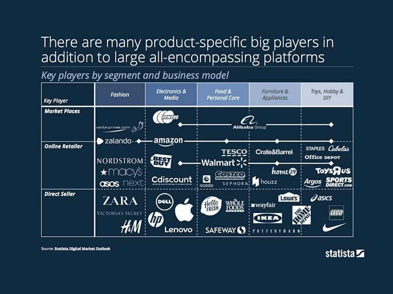 There are many product-specific big eCommerce players