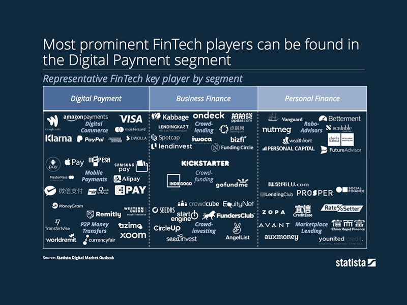 Most prominent FinTech players